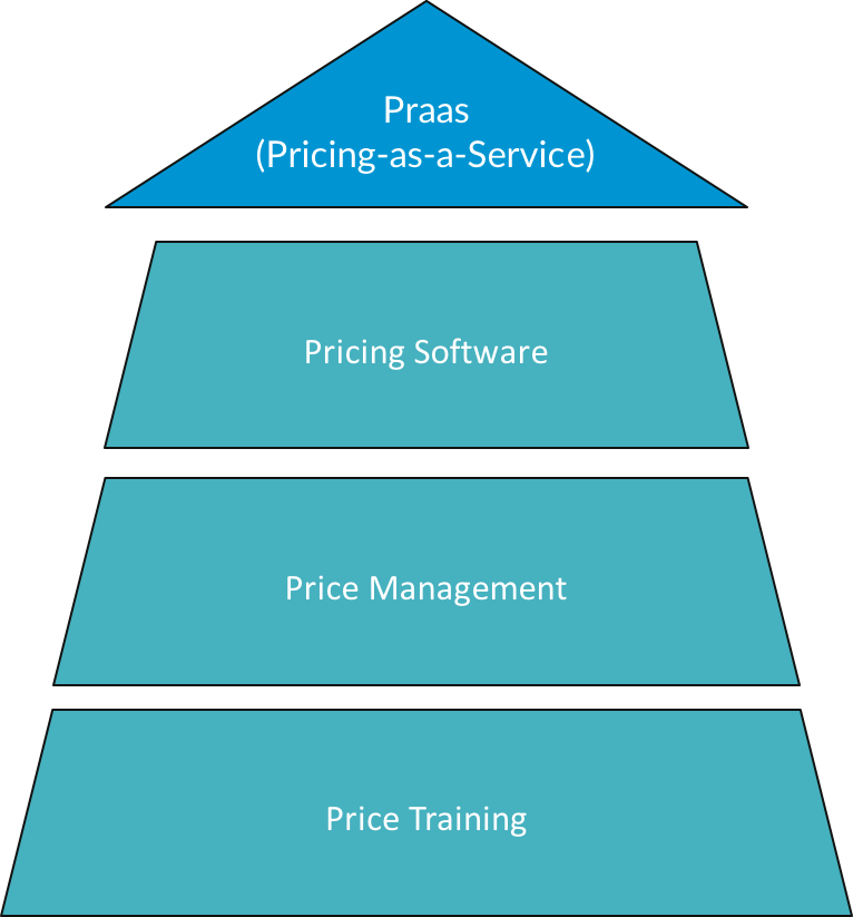 Pricing as a Sevice by BlackCurve