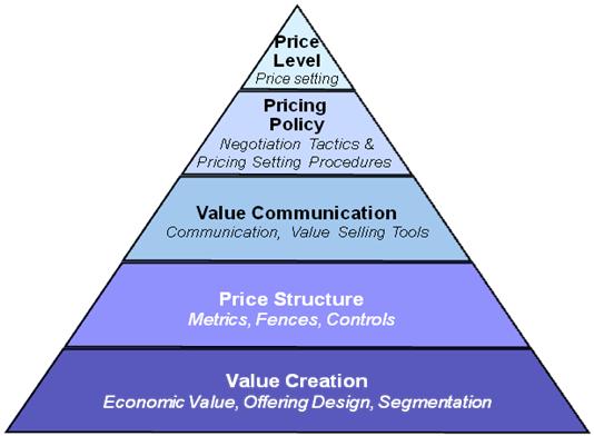 Strategic_Pricing_Pyramid.png