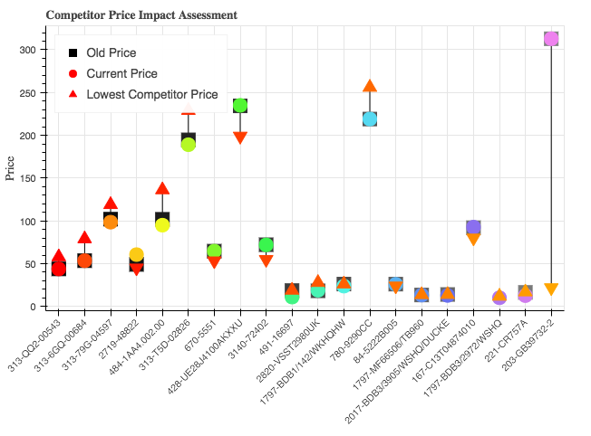 Competitor Price Impact Assessment